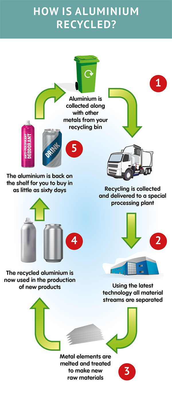 how is aluminium recycled the aluminium packaging recycling. Black Bedroom Furniture Sets. Home Design Ideas
