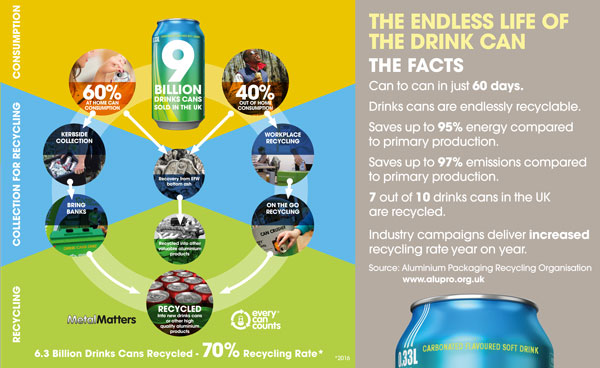 Alupro announces a new milestone reached for aluminium drink can recycling in the UK as recycling rate reaches 70%