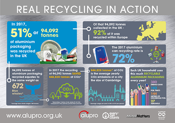 Aluminium packaging – real recycling: As aluminium drinks cans hit 72% recycling rate, data shows that almost 100% is recycled within Europe.